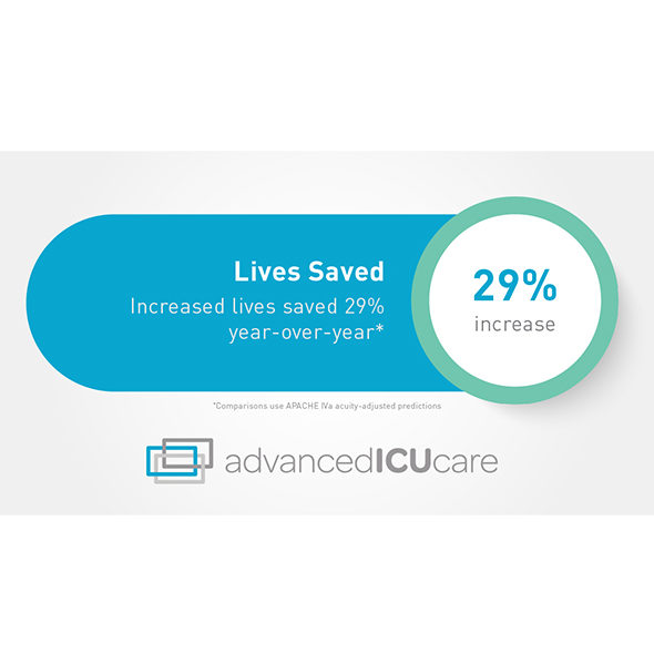 Advanced ICU Care Unveils Clinical Outcomes Data and Key Performance Highlights