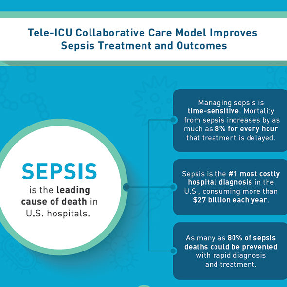 Improving Sepsis Treatment and Outcomes with Advanced ICU Care's Tele-ICU Clinical Services