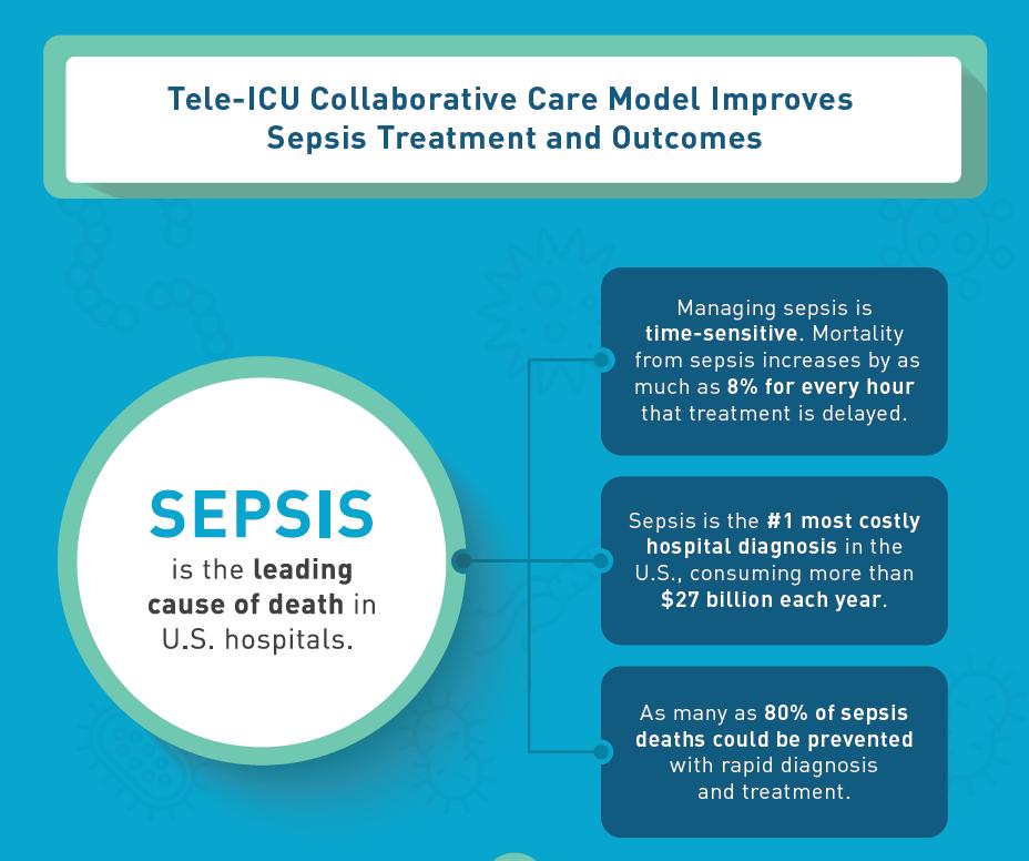 Tele-ICU Sepsis Outcomes